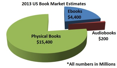 2013-Ebook-Market-Chart
